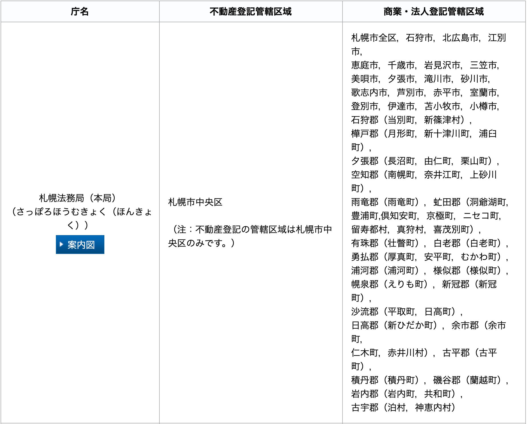 札幌法務局管轄